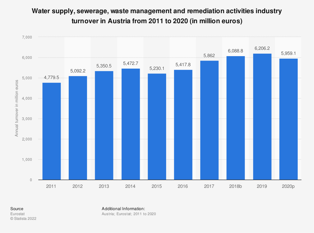 Statistic: Water supply, sewerage, waste management and remediation activities industry turnover in Austria from 2008 to 2015 (in million euros) | Statista