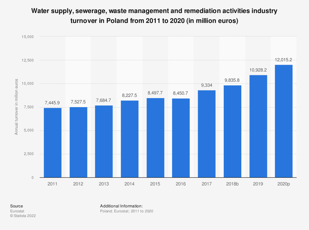 Statistic: Water supply, sewerage, waste management and remediation activities industry turnover in Poland from 2008 to 2015 (in million euros)   Statista