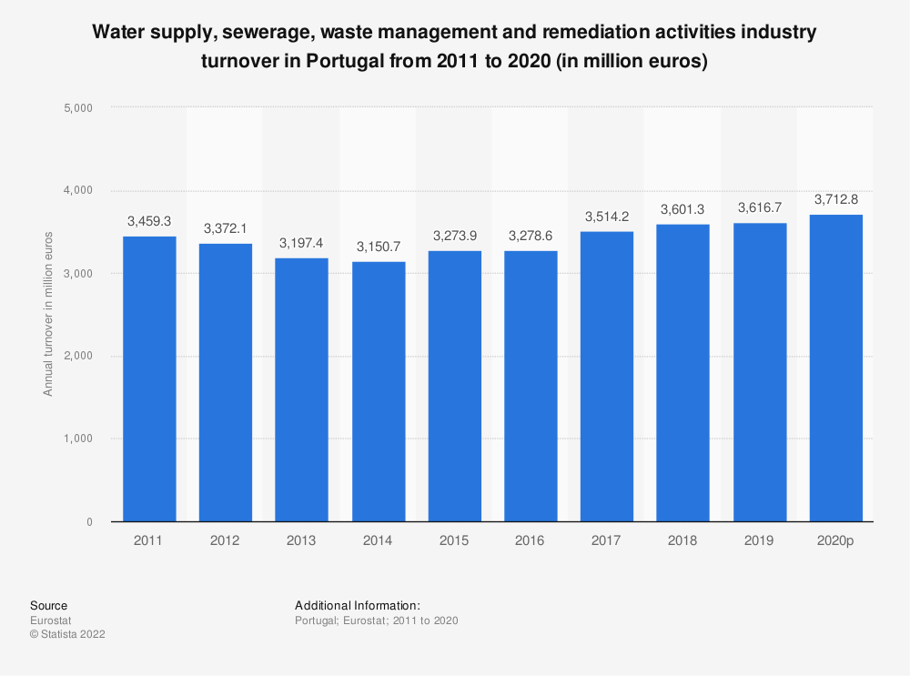 Statistic: Water supply, sewerage, waste management and remediation activities industry turnover in Portugal from 2008 to 2015 (in million euros) | Statista