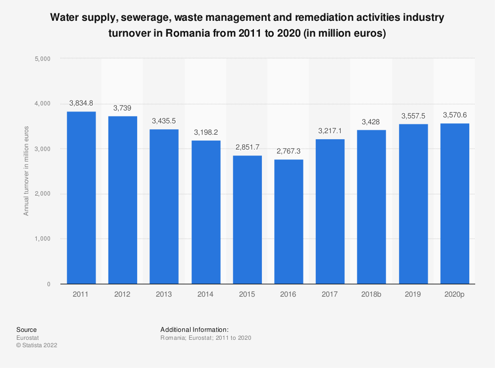 Statistic: Water supply, sewerage, waste management and remediation activities industry turnover in Romania from 2008 to 2015 (in million euros) | Statista