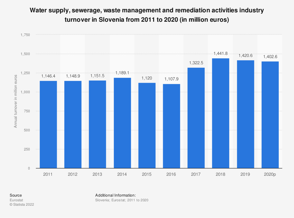Statistic: Water supply, sewerage, waste management and remediation activities industry turnover in Slovenia from 2008 to 2015 (in million euros)   Statista