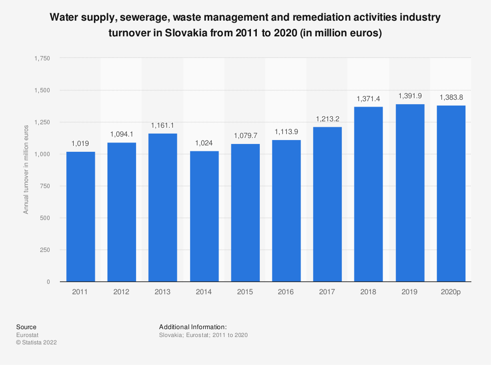 Statistic: Water supply, sewerage, waste management and remediation activities industry turnover in Slovakia from 2008 to 2015 (in million euros) | Statista