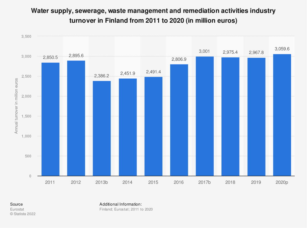 Statistic: Water supply, sewerage, waste management and remediation activities industry turnover in Finland from 2008 to 2015 (in million euros) | Statista