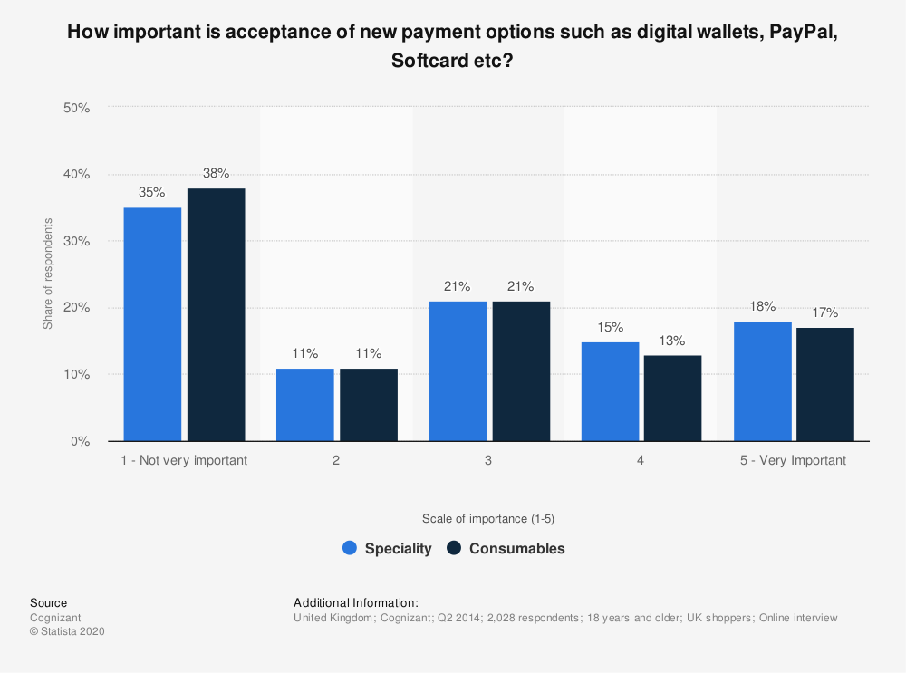 Statistic: How important is acceptance of new payment options such as digital wallets, PayPal, Softcard etc? | Statista