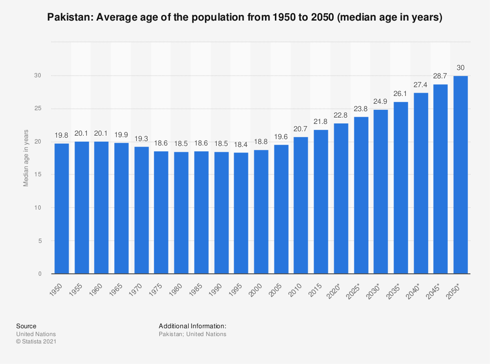 Statistic: Pakistan: Average age of the population from 1950 to 2050 (median age in years) | Statista