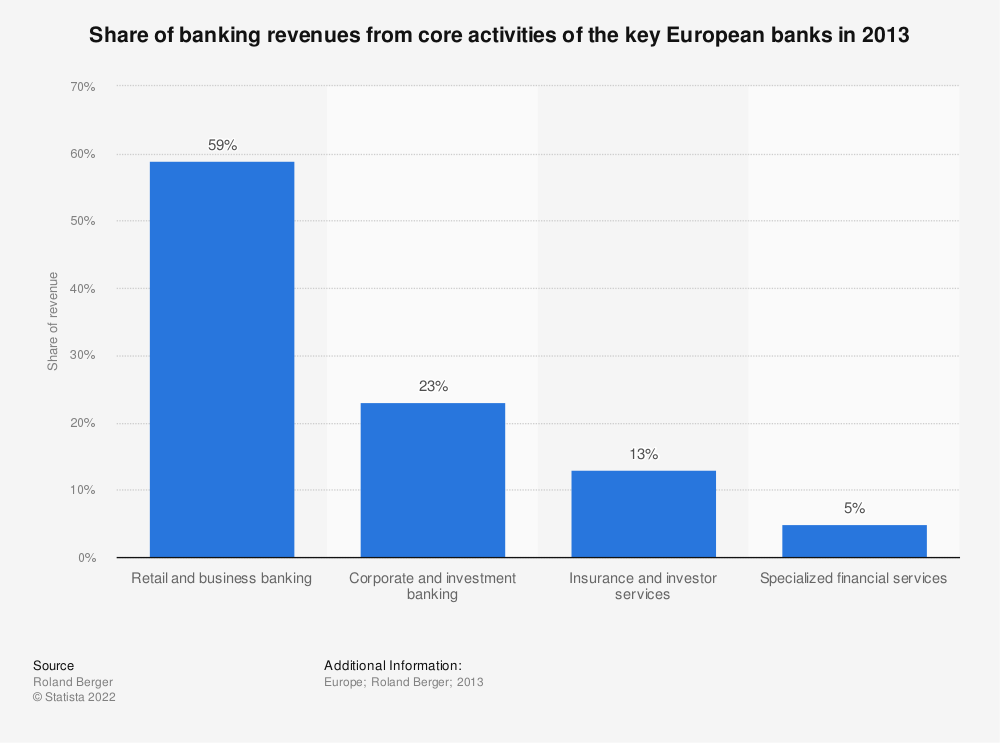 Statistic: Share of banking revenues from core activities of the key European banks in 2013 | Statista