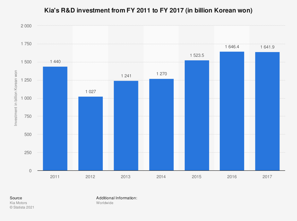 Statistic: Kia's R&D investment from FY 2011 to FY 2017 (in billion Korean won) | Statista