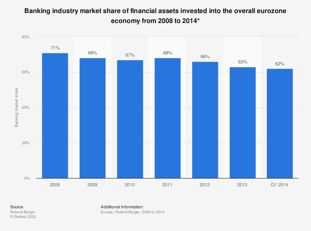 Statistic: Banking industry market share of financial assets invested into the overall eurozone economy from 2008 to 2014* | Statista