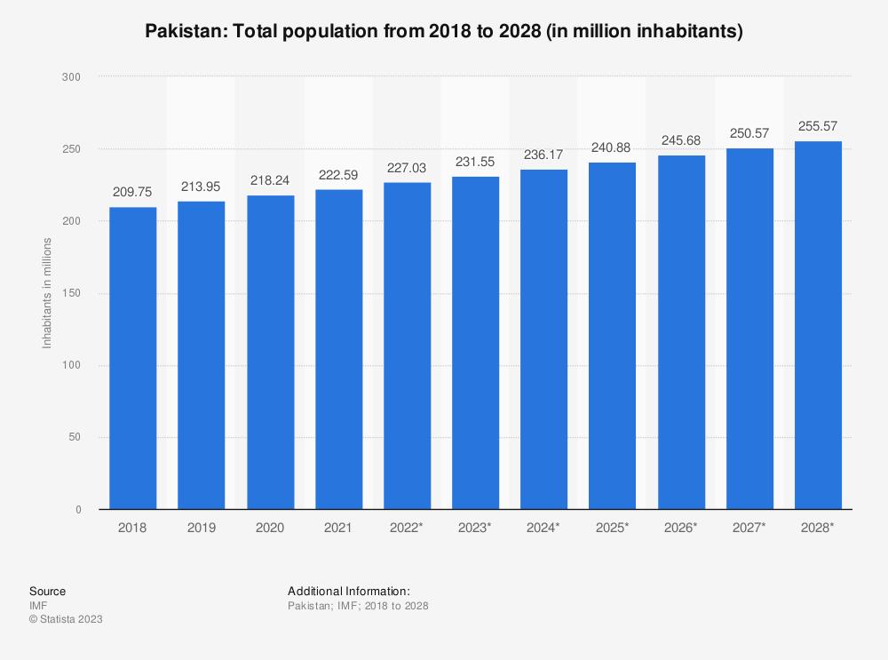 Statistic: Pakistan: Total population from 2015 to 2025 (in million inhabitants) | Statista