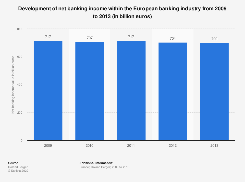 Statistic: Development of net banking income within the European banking industry from 2009 to 2013 (in billion euros) | Statista
