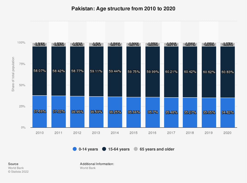 Statistic: Pakistan: Age structure from 2008 to 2018 | Statista
