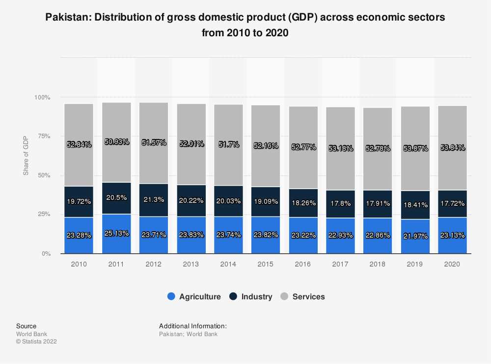 Statistic: Pakistan: Distribution of gross domestic product (GDP) across economic sectors from 2008 to 2018 | Statista