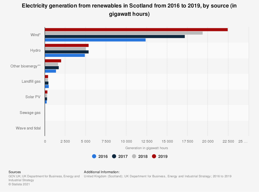 Statistic: Generation of renewable electricity in Scotland in 2016 and 2017, by source (in gigawatt-hours) | Statista