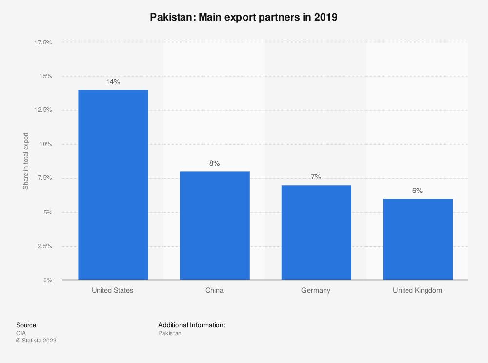 Statistic: Pakistan: Main export partners in 2017   Statista