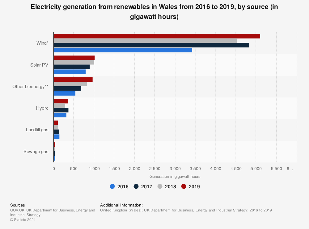 Statistic: Generation of renewable electricity in Wales in 2016 and 2017, by source (in gigawatt-hours) | Statista