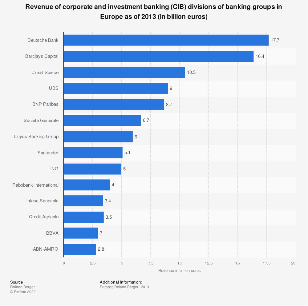 Statistic: Revenue of corporate and investment banking (CIB) divisions of banking groups in Europe as of 2013 (in billion euros) | Statista