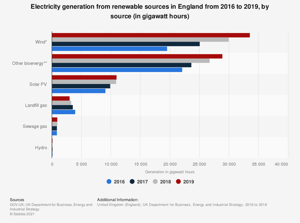 Statistic: Electricity generation from renewable sources in England from 2016 to 2019, by source (in gigawatt hours) | Statista