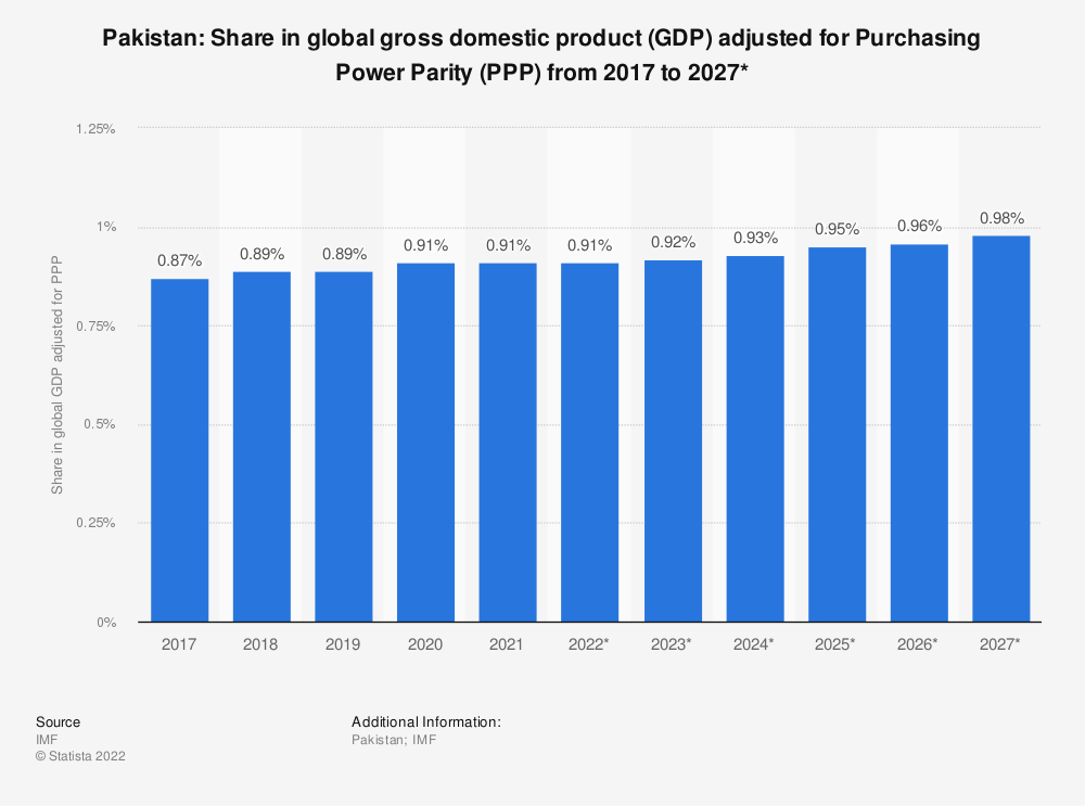 Statistic: Pakistan: Share in global gross domestic product (GDP) adjusted for Purchasing Power Parity (PPP) from 2014 to 2024* | Statista