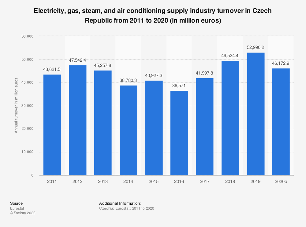 Statistic: Electricity, gas, steam and air conditioning supply industry turnover in Czech Republic from 2008 to 2015 (in million euros) | Statista