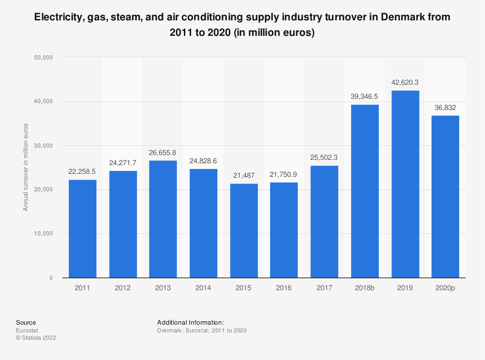 Statistic: Electricity, gas, steam and air conditioning supply industry turnover in Denmark from 2008 to 2015 (in million euros) | Statista