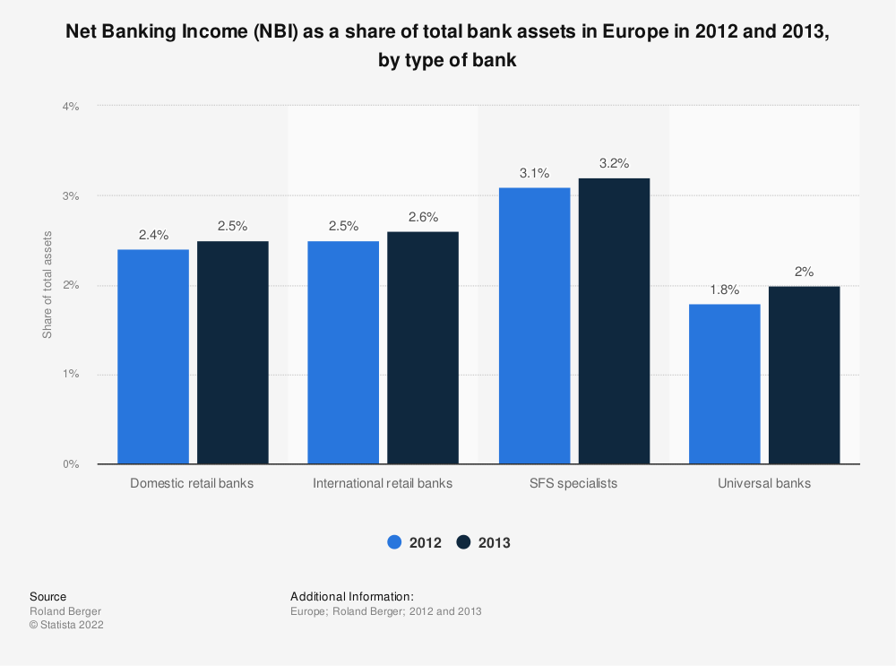Statistic: Net Banking Income (NBI) as a share of total bank assets in Europe in 2012 and 2013, by type of bank | Statista