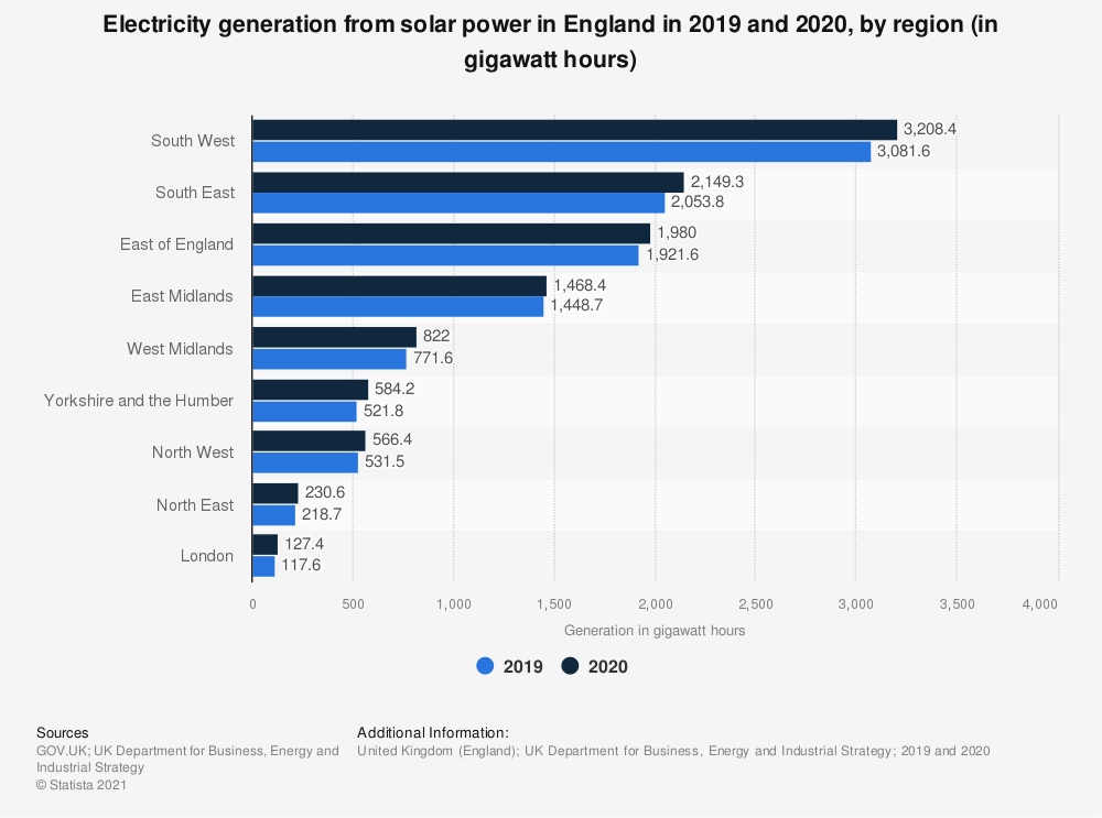 Statistic: Generation of solar power in England in 2016 and 2017, by region (in gigawatt-hours) | Statista
