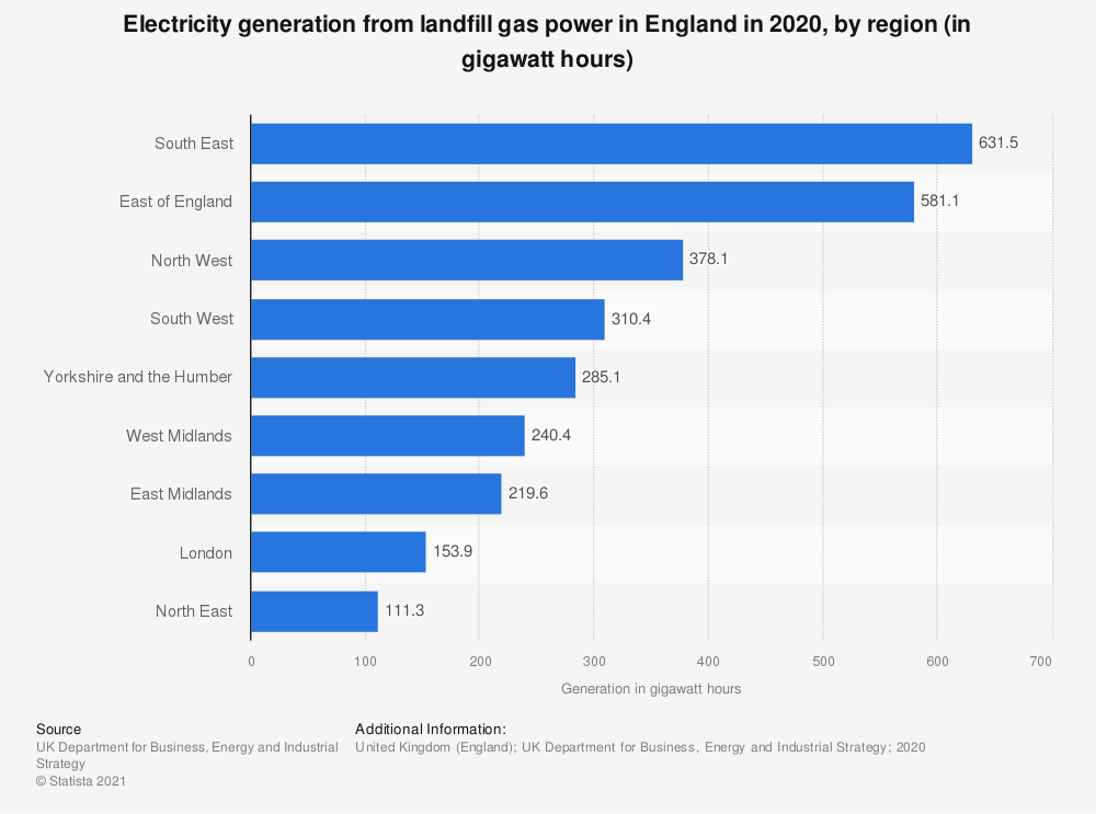 Statistic: Electricity generation from landfill gas power in England in 2019, by region (in gigawatt hours) | Statista