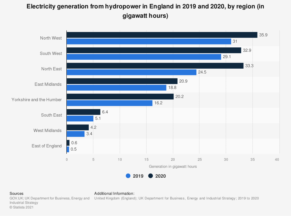 Statistic: Generation of hydropower in England in 2016 and 2017, by region (in gigawatt-hours) | Statista