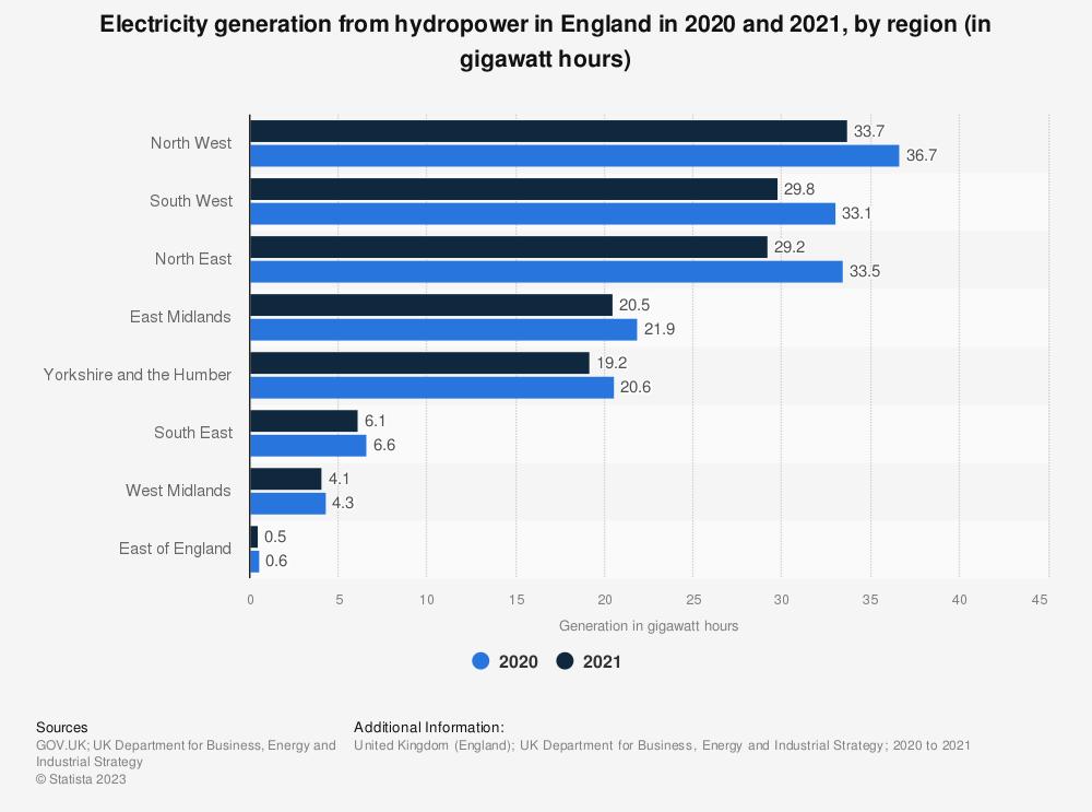 Statistic: Generation of hydropower in England in 2016, by region (in gigawatt-hours) | Statista