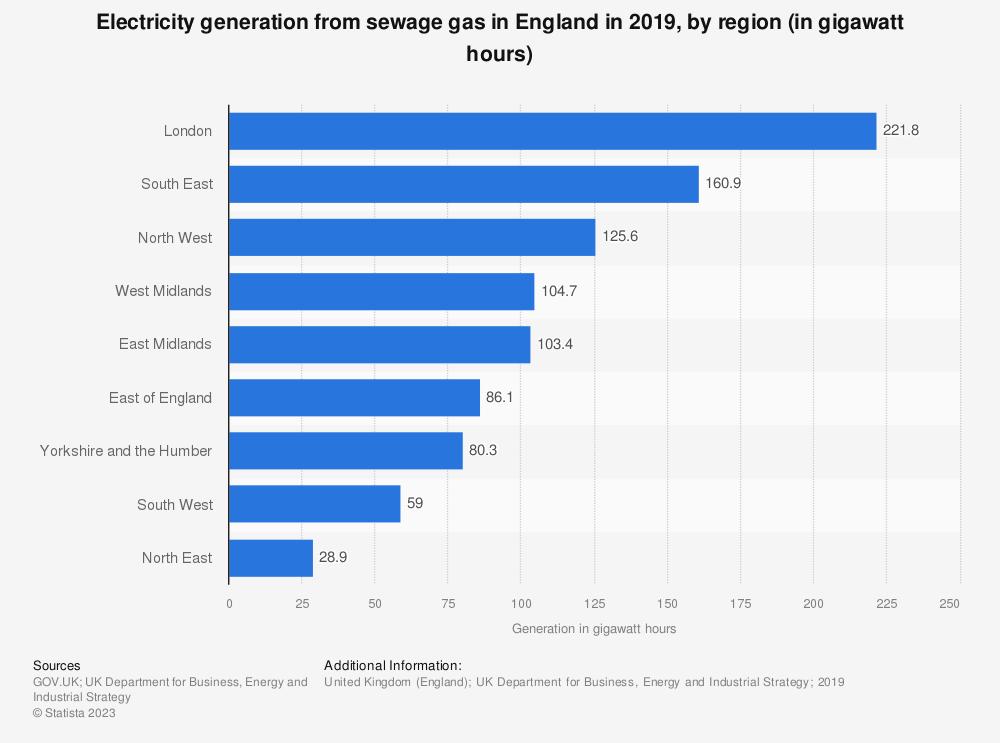 Statistic: Generation of sewage gas power in England in 2017, by region (in gigawatt-hours) | Statista