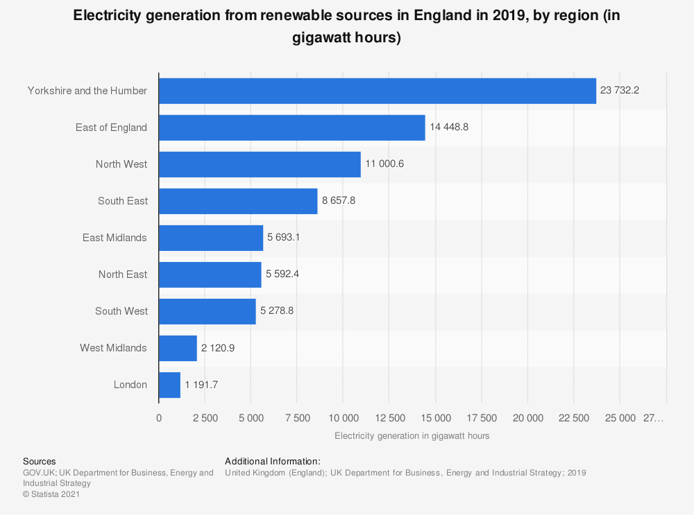 Statistic: Total generation of electricity from renewable sources in England in 2018, by region (in gigawatt-hours) | Statista