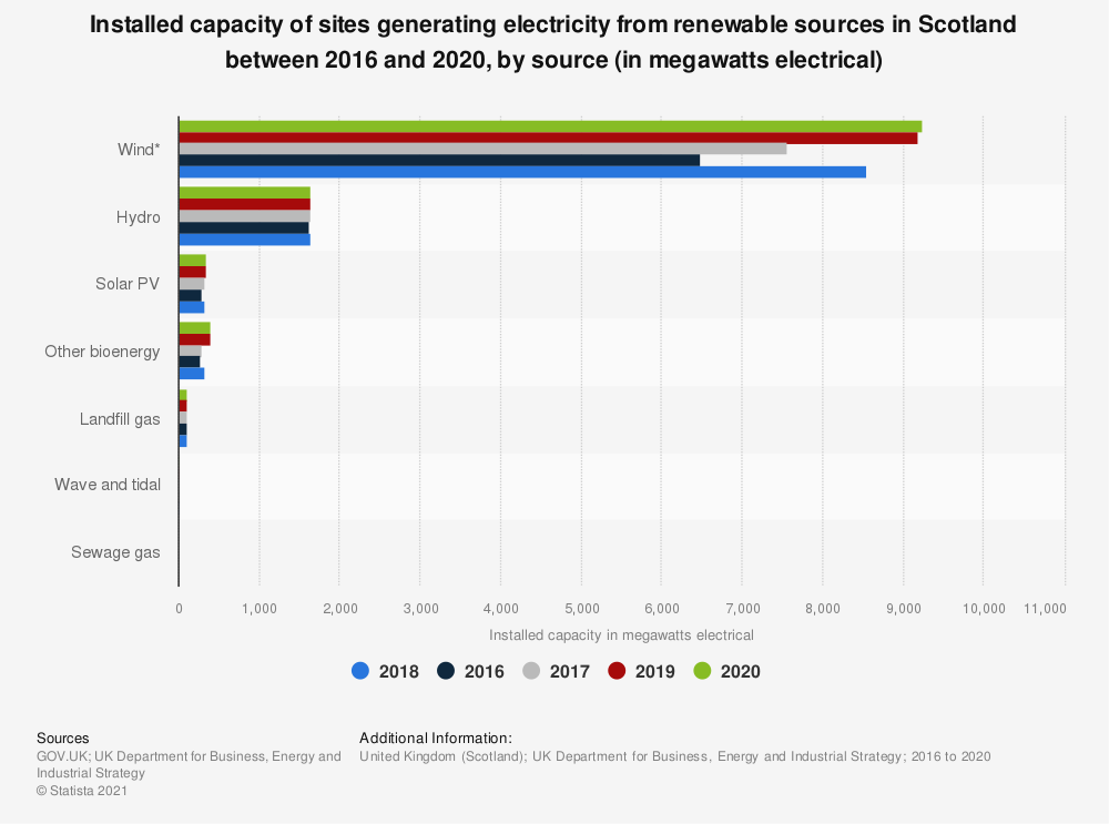 Statistic: Installed capacity of sites generating electricity from renewable sources in Scotland in 2016 and 2017, by source (in megawatts) | Statista