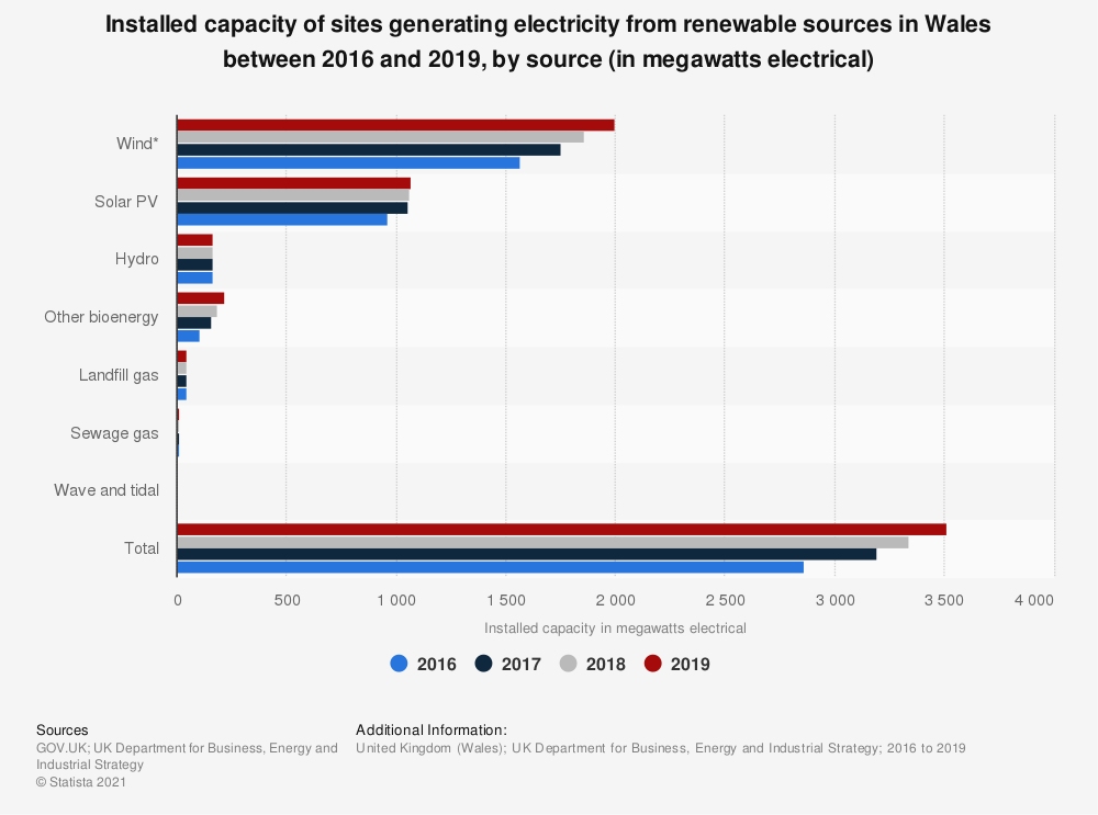 Statistic: Installed capacity of sites generating electricity from renewable sources in Wales in 2016 and 2017, by source (in megawatts) | Statista