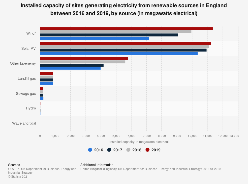 Statistic: Installed capacity of sites generating electricity from renewable sources in England between 2016 and 2019, by source (in megawatts electrical) | Statista