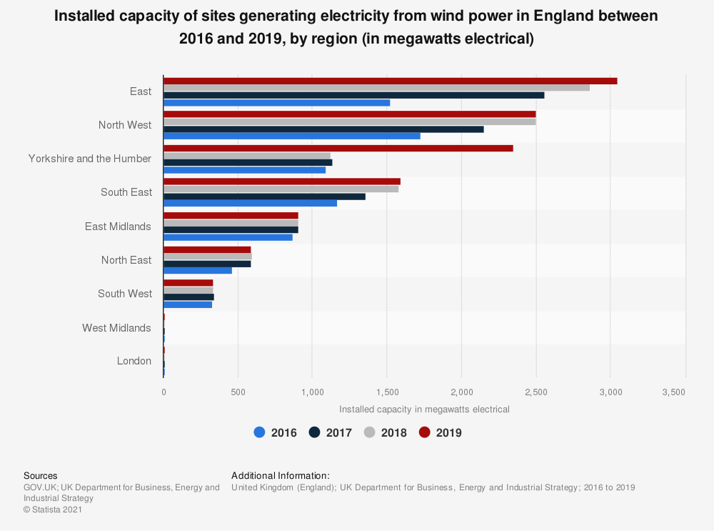 Statistic: Installed capacity of sites generating wind power from renewable sources in England in 2016 and 2017, by region (in MWe) | Statista