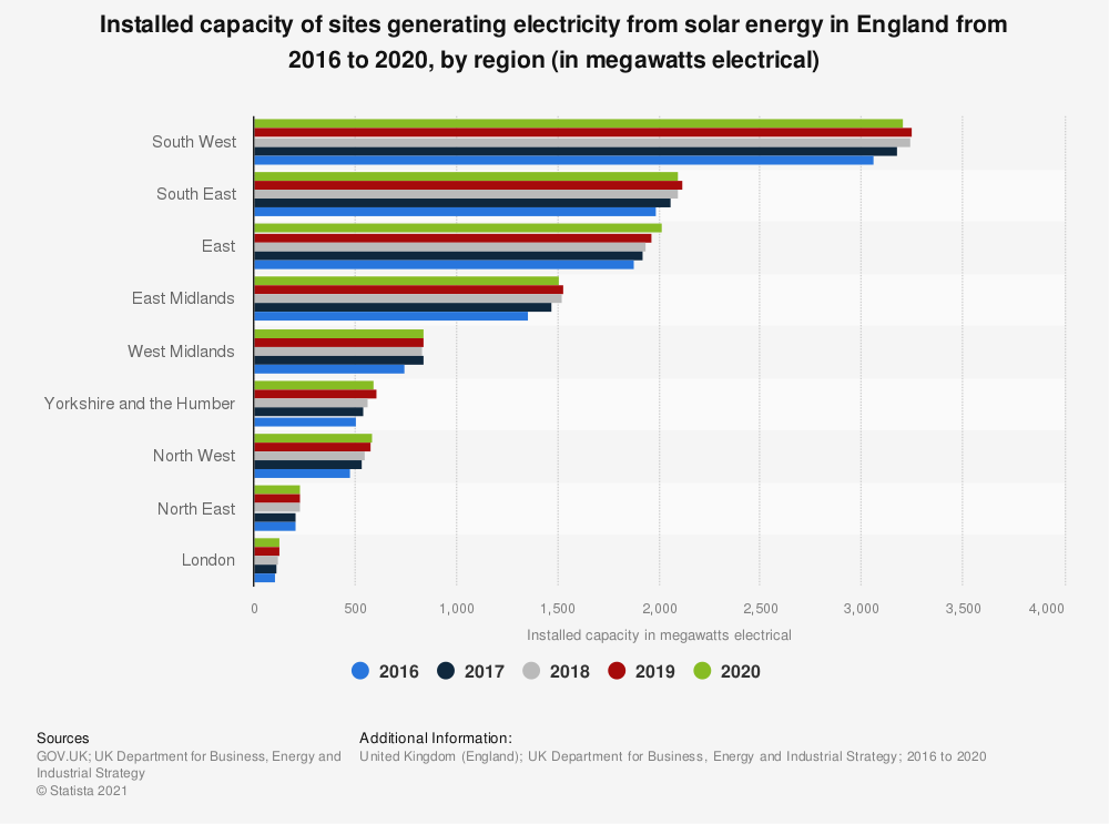 Statistic: Installed capacity of sites generating electricity from solar energy in England from 2016 to 2019, by region (in megawatts electrical) | Statista
