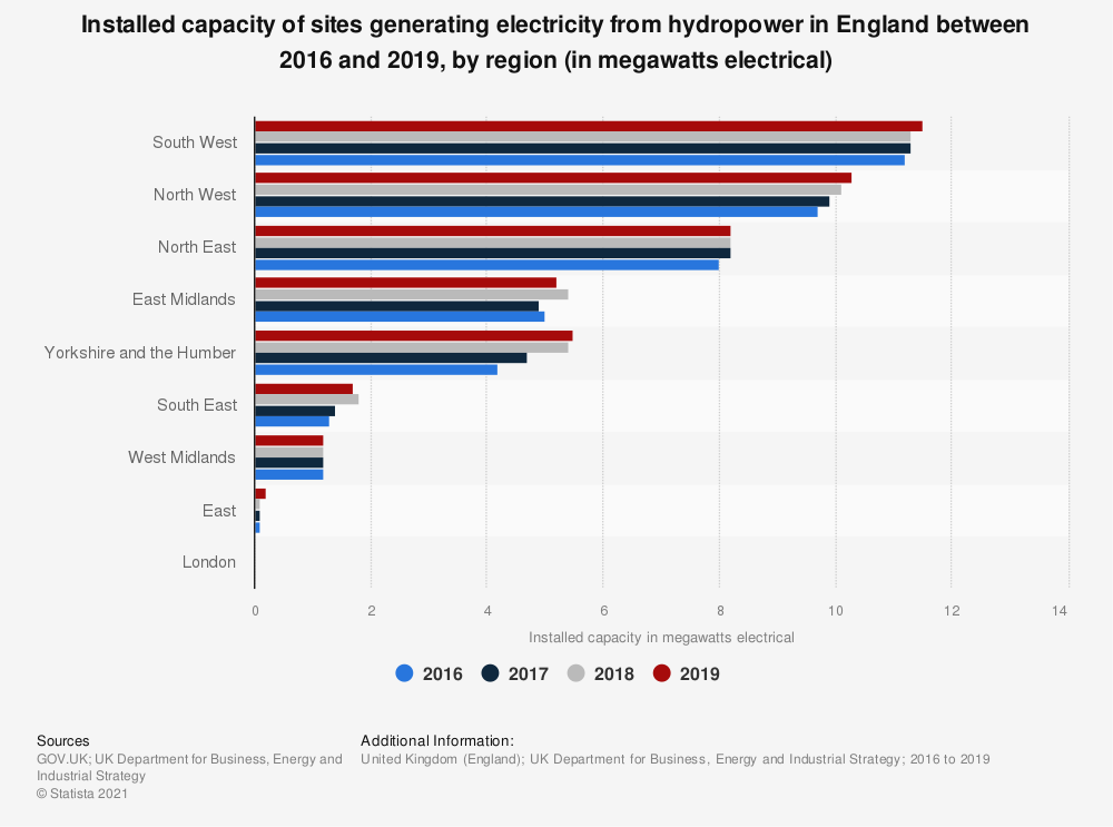 Statistic: Installed capacity of sites generating hydropower from renewable sources in England in 2016 and 2017, by region (in megawatts) | Statista