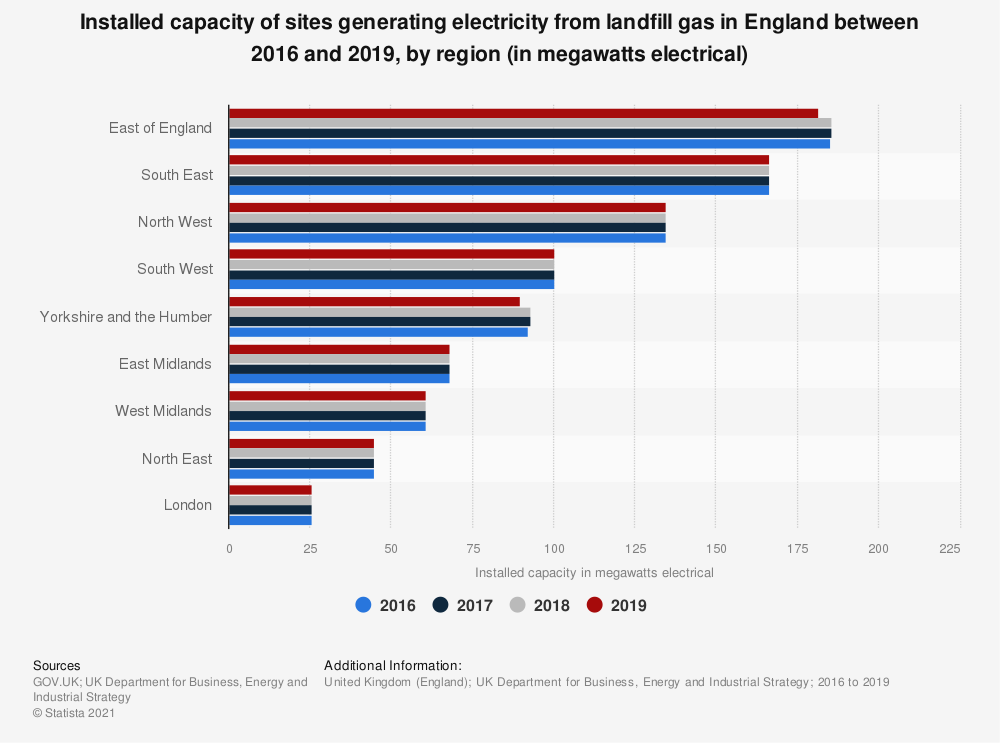 Statistic: Installed capacity of sites generating power from landfill gas in England in 2016 and 2017, by region (in megawatts) | Statista