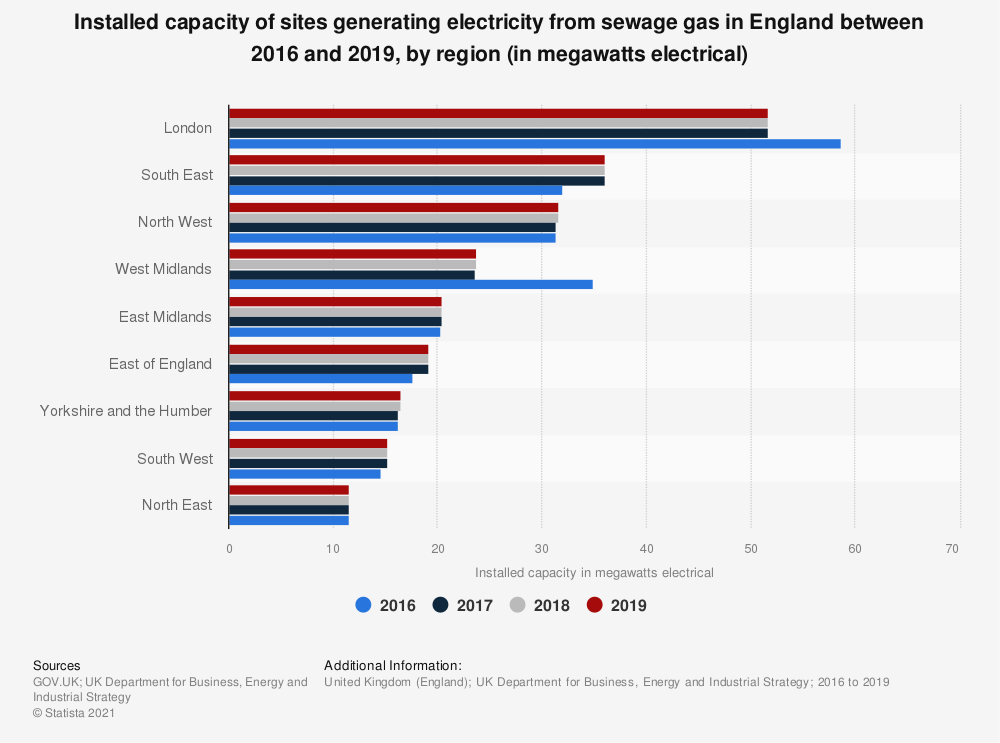 Statistic: Installed capacity of sites generating power from sewage gas in England in 2016 and 2017, by region (in megawatts) | Statista