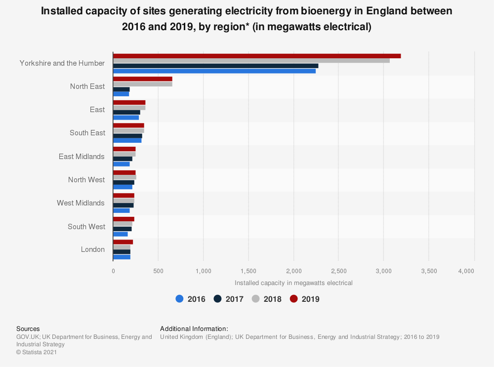 Statistic: Installed capacity of sites generating bioenergy from renewable sources in England between 2016 and 2018, by region (in megawatts)* | Statista
