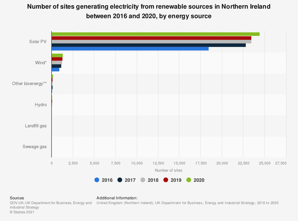 Statistic: Number of sites generating electricity from renewable sources in Northern Ireland in 2016 and 2017, by source  | Statista