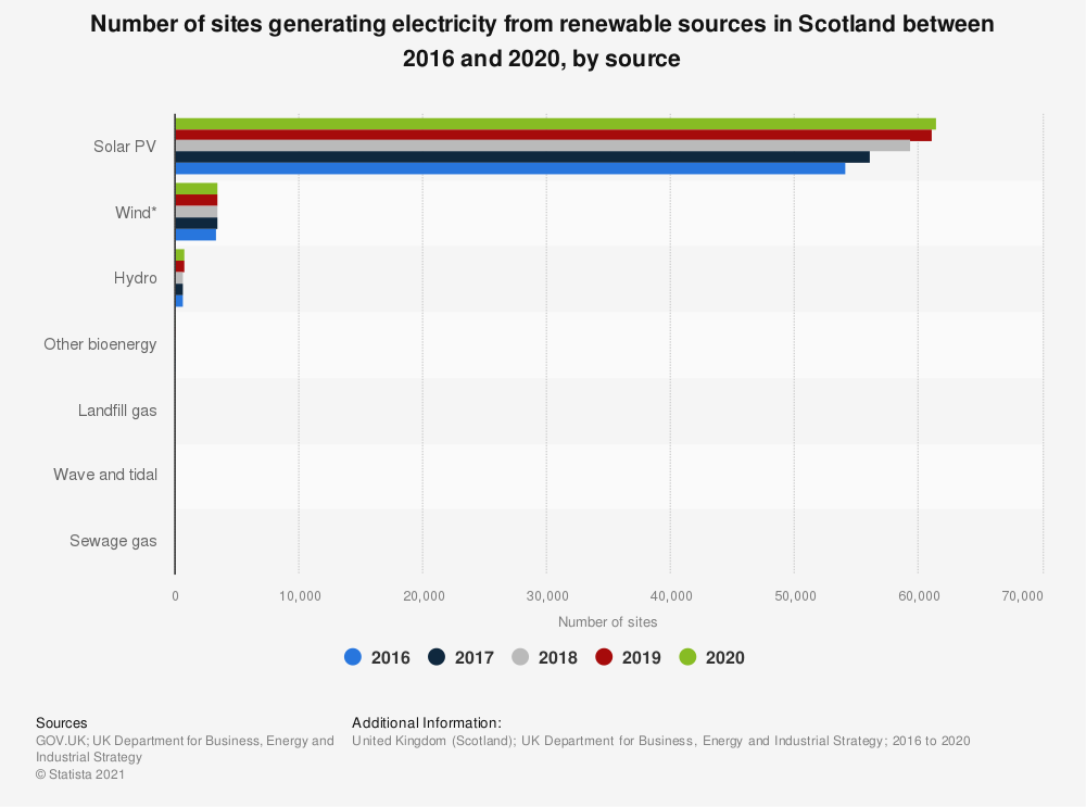 Statistic: Number of sites generating electricity from renewable sources in Scotland between 2016 and 2018, by source  | Statista