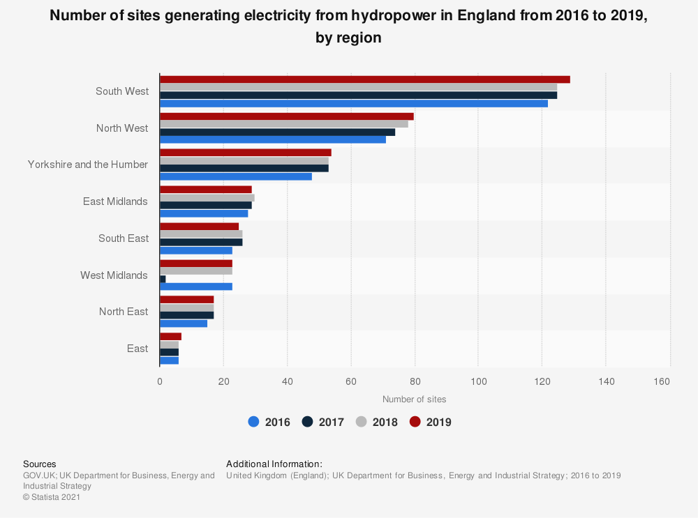 Statistic: Number of sites generating hydropower in England in 2016 and 2017, by region | Statista