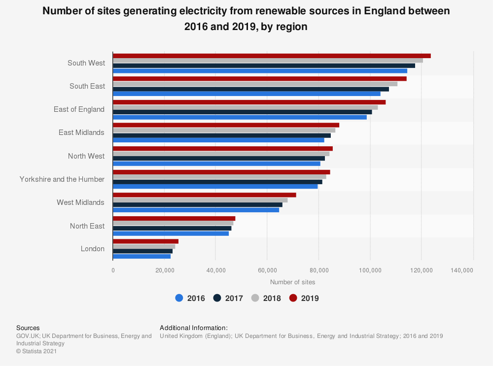 Statistic: Number of sites generating energy from renewable sources in England between 2016 and 2018, by region | Statista