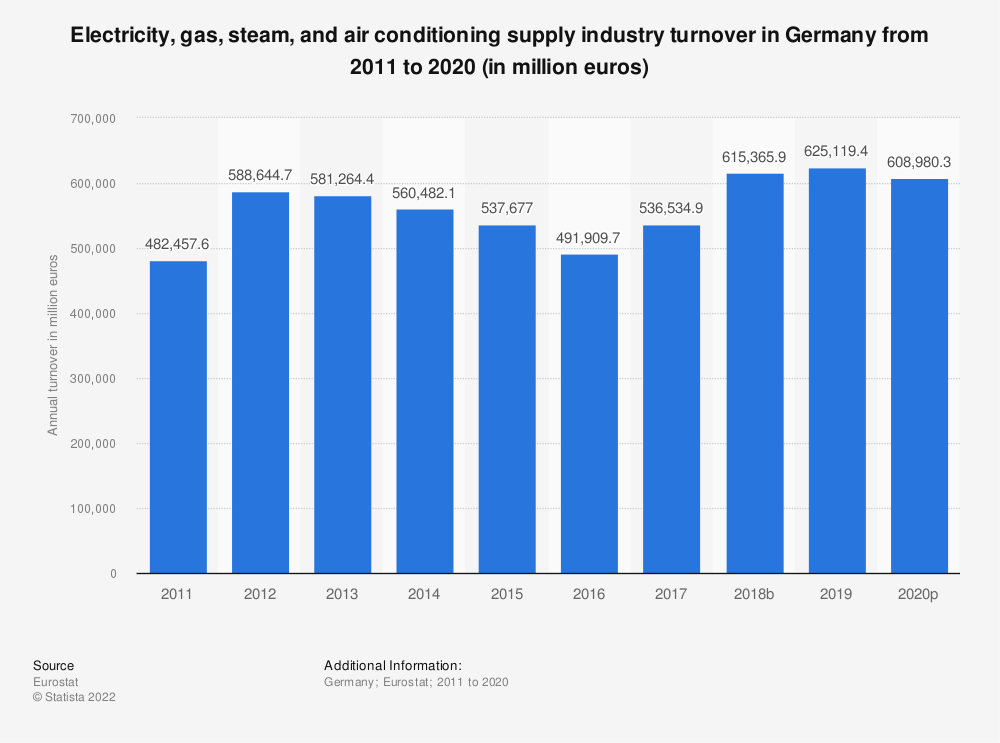 Statistic: Electricity, gas, steam and air conditioning supply industry turnover in Germany from 2008 to 2015 (in million euros) | Statista