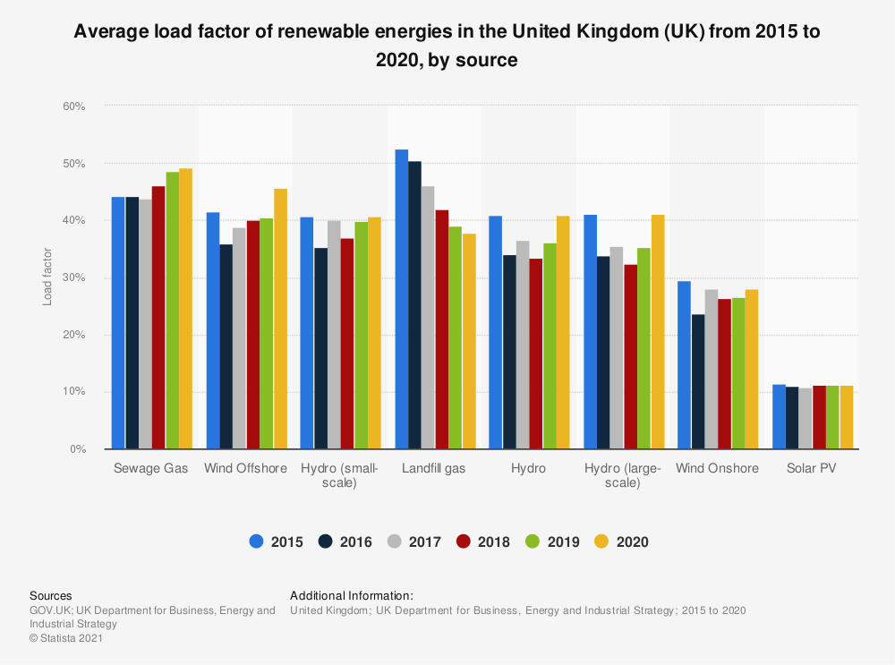 Statistic: Average load factor of renewable energies in the United Kingdom (UK) from 2015 to 2019, by source | Statista