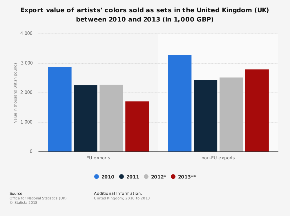 Statistic: Export value of artists' colors sold as sets in the United Kingdom (UK) between 2010 and 2013 (in 1,000 GBP) | Statista