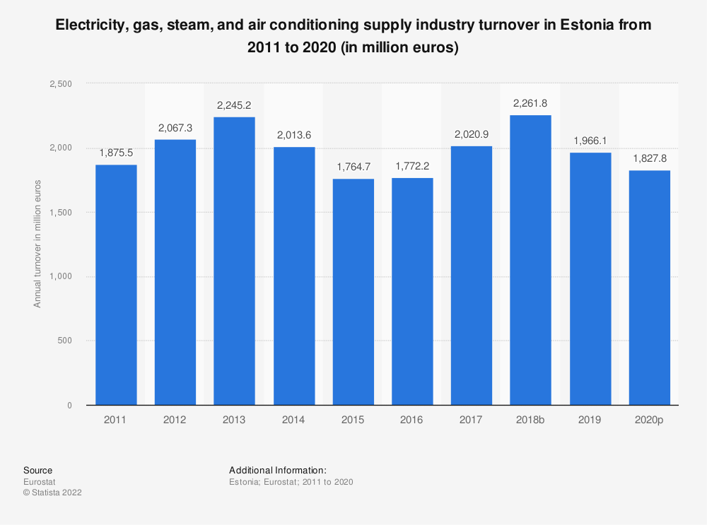 Statistic: Electricity, gas, steam and air conditioning supplyindustry turnover in Estonia from 2008 to 2015 (in million euros) | Statista