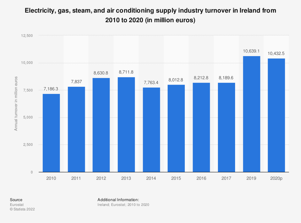 Statistic: Electricity, gas, steam and air conditioning supply industry turnover in Ireland from 2008 to 2015 (in million euros) | Statista