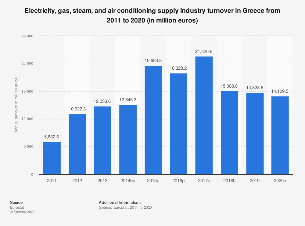 Statistic: Electricity, gas, steam and air conditioning supply industry turnover in Greece from 2008 to 2015 (in million euros) | Statista